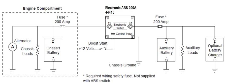 ABS Installation