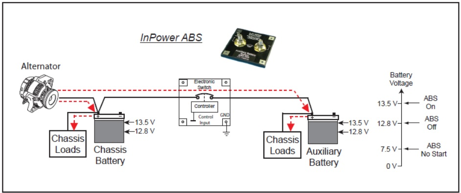 ABS-Battery-Charging