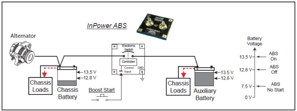 ABS-Boost-Start