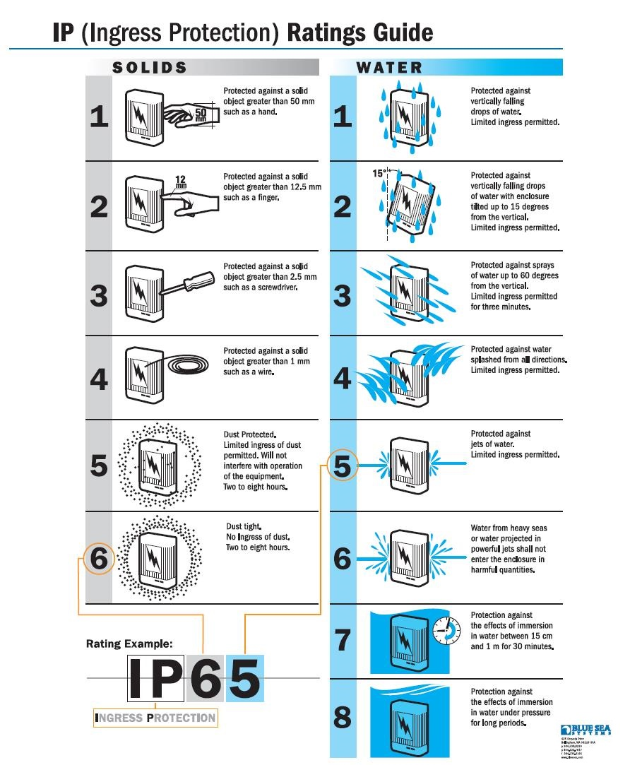 Ingress Protection Rating Guide