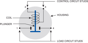 relays vs solenoids vs contactors a comparison Cole Hersee Rocker Switches
