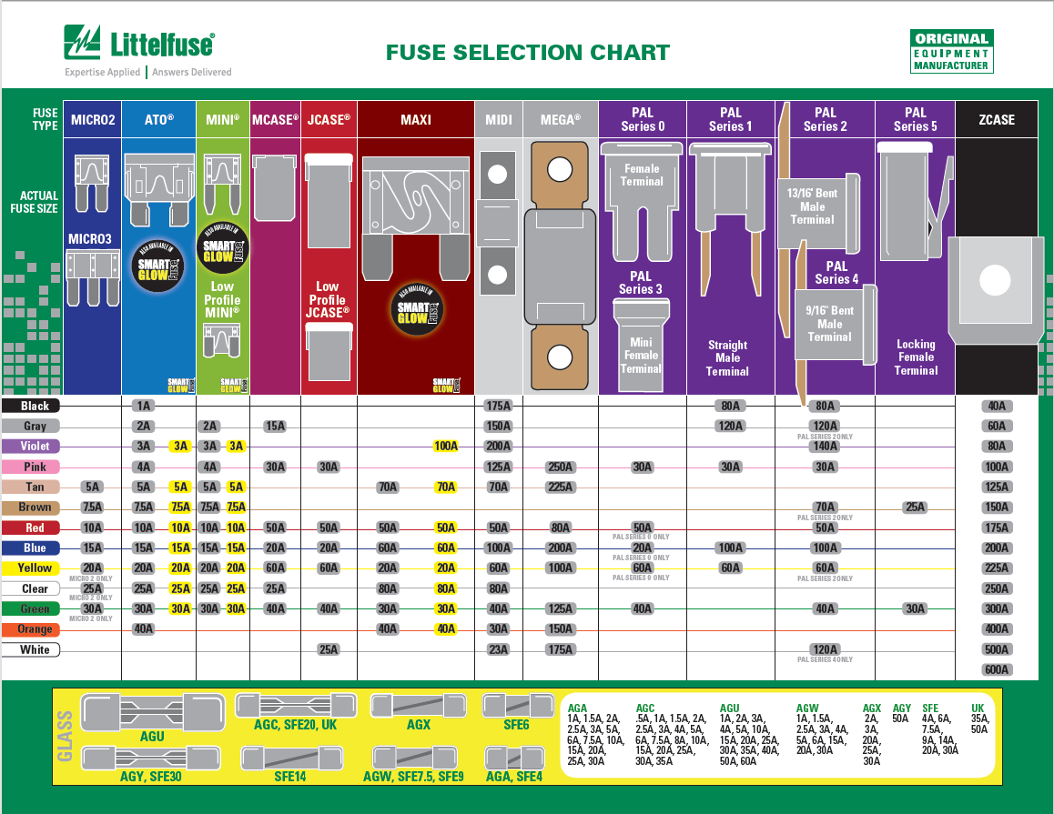 Fuse types chart wiring diagrams fuses 101 what you need to know automotive fuse types chart lf fuse selection chart png greentooth Choice Image