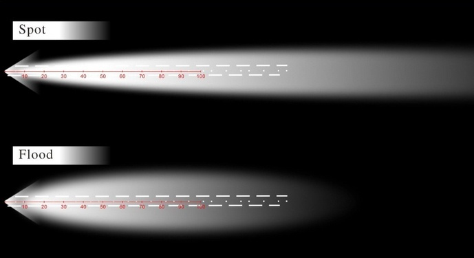 Spot-Flood-light-patterns.jpg